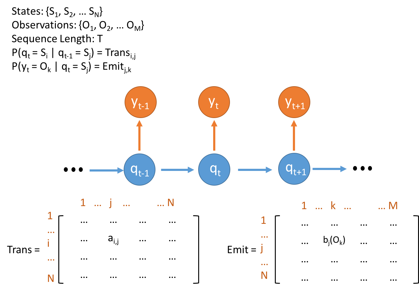 Parallel Hidden Markov Model